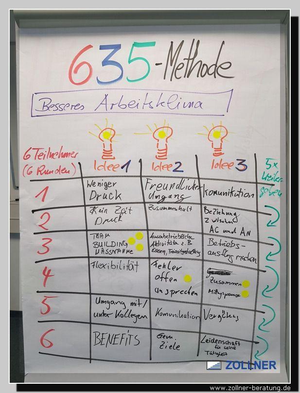 Industriemeister Mik 635 Methode 6 Teilnehmer 3 Ideen 5 Mal Weiterreichen Wolfgang Zollner Kommunikation Lernen Kooperatives Lernen Menschenfuhrung