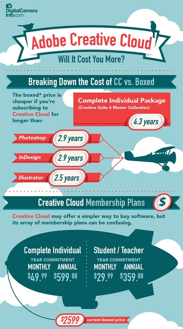 The Cost Of Adobe Creative Cloud Infographic Adobe Creative Cloud Creative Cloud Creative Infographic