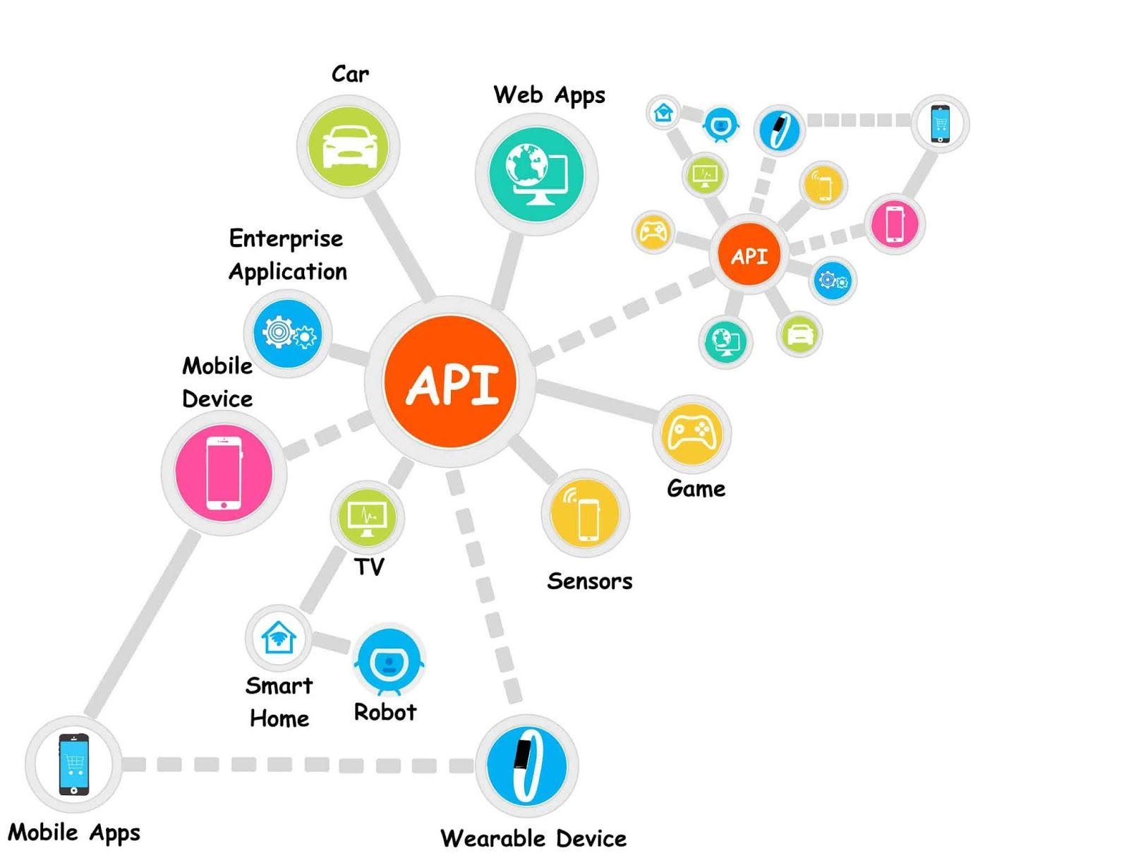 Benefits Of Api Integration Integrity Technology Data Migration