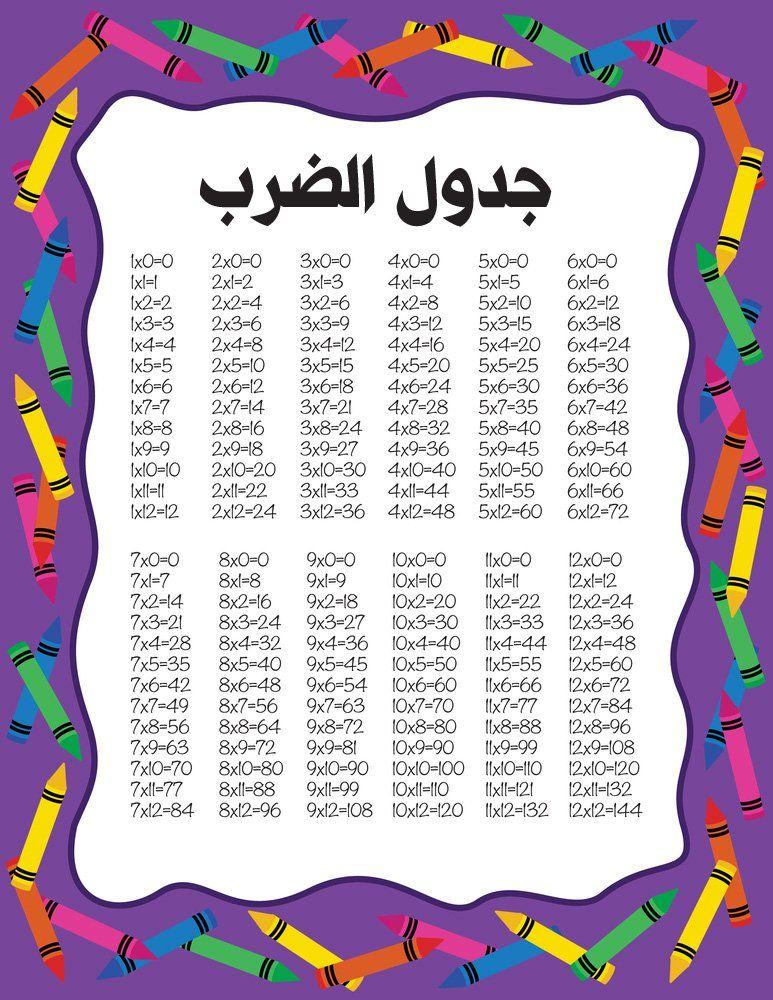 جدول الضرب كامل Pdf و Doc و Word جاهز للطباعة عربي وانجليزي من 1 الى 12 وللاطفال صقور الإبدآع