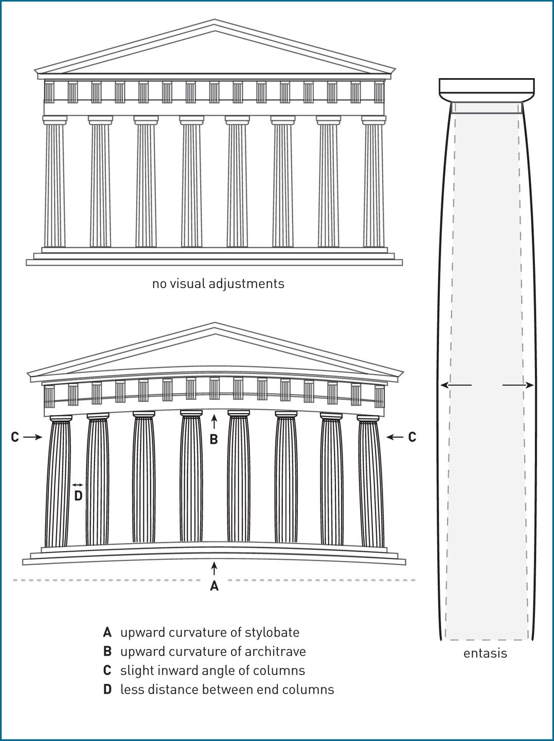 4 81b U2013d Diagram Showing The Optical Illusions Utilized In The Parthenon