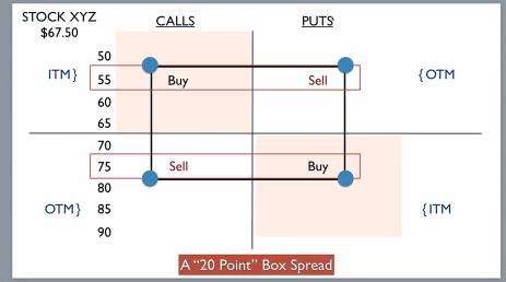 Fundamentals of investment management calls and put option quizlet