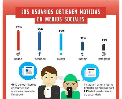 Estadísticas de uso e impacto de las Redes Sociales | ceslava