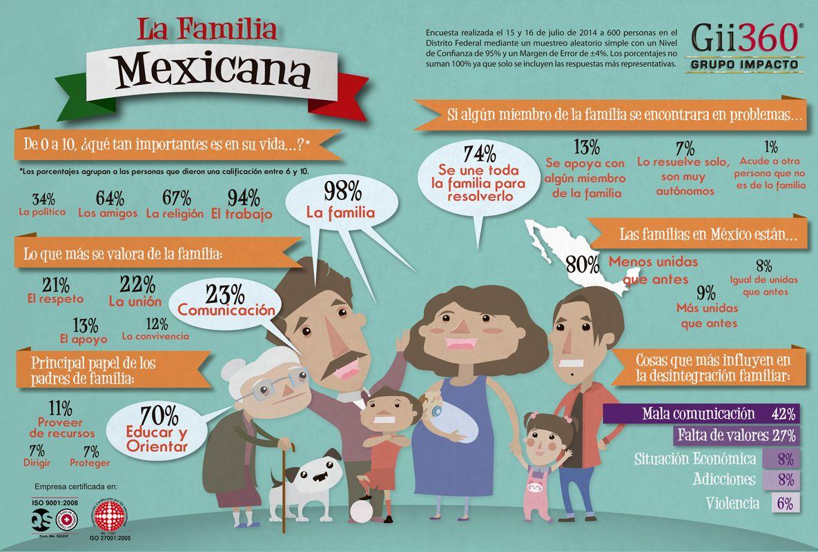 Infografia Familia Mexicana