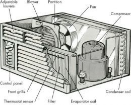 Parts Of An Air Conditioner Air Conditioner Repair Air Conditioner Problems Window Unit Air Conditioners