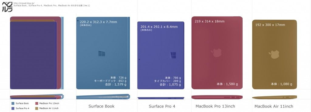 infographic] Specs comparison : Surface Book vs Surface Pro