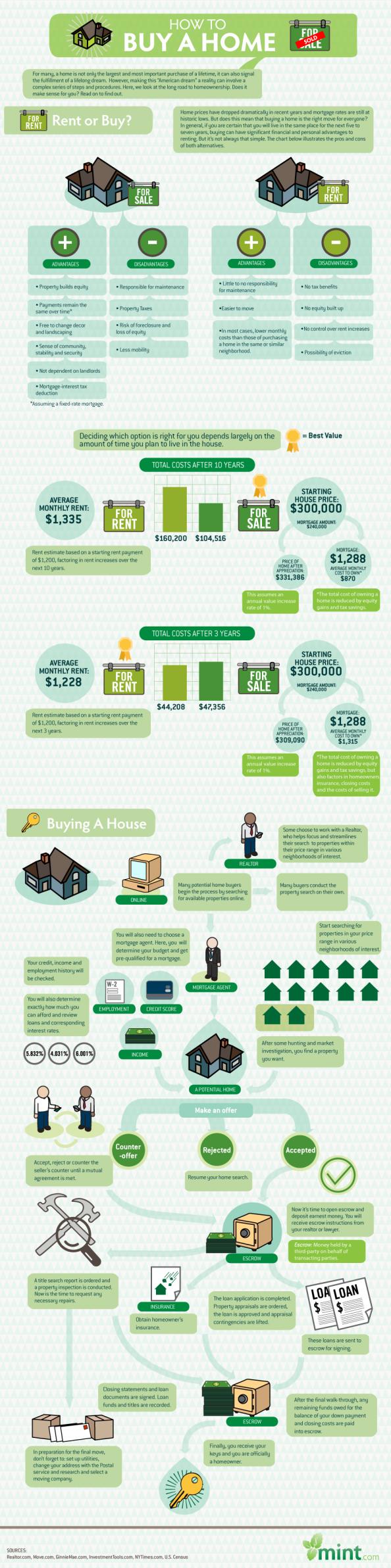 Buy infographic