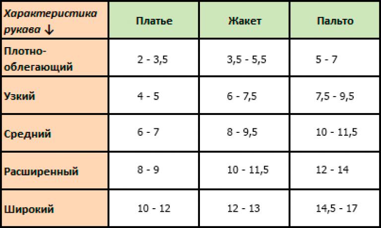 Vikisews   Прибавки на свободу облегания