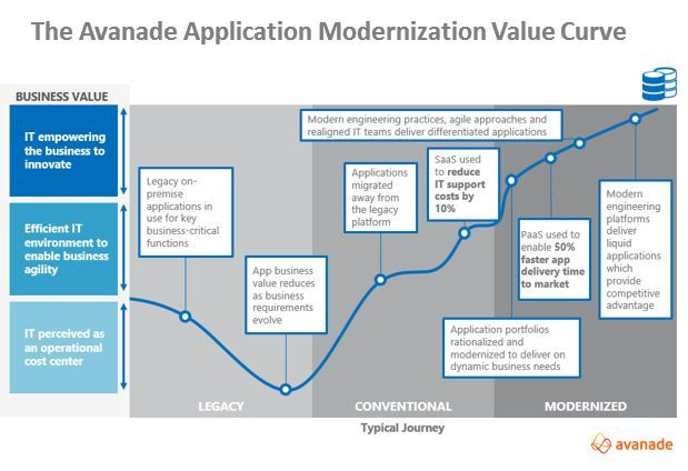 The 3 Stages on the Journey to Application Modernization