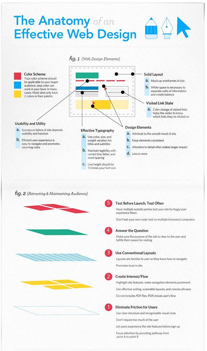The Anatomy Of An Effective Web Design Httpwiantech