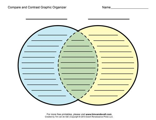 Compare and contrast graphic organizer writing 9 for Compare and contrast graphic organizer template
