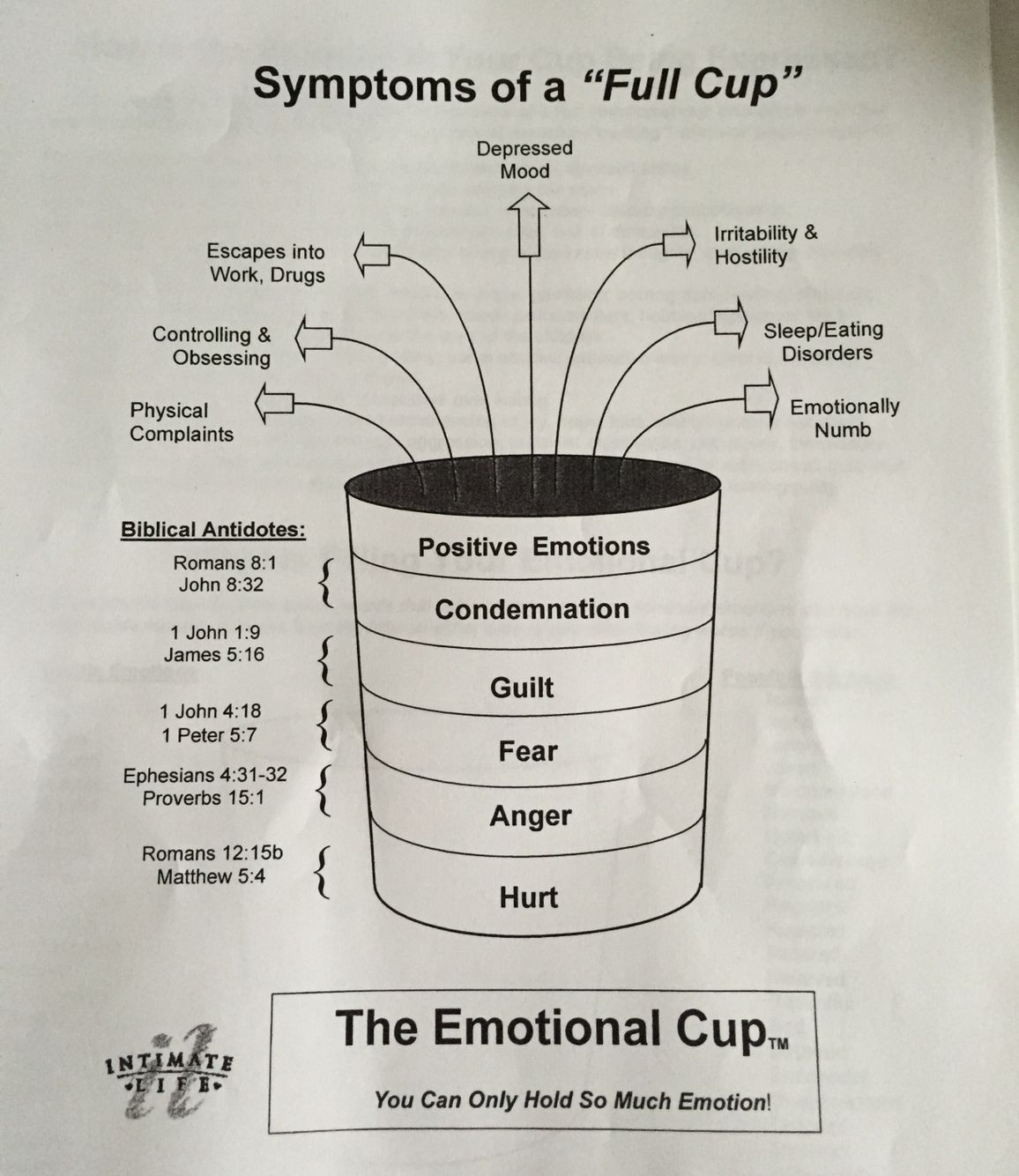 The emotional cup Marriage Pinterest Cups, Therapy