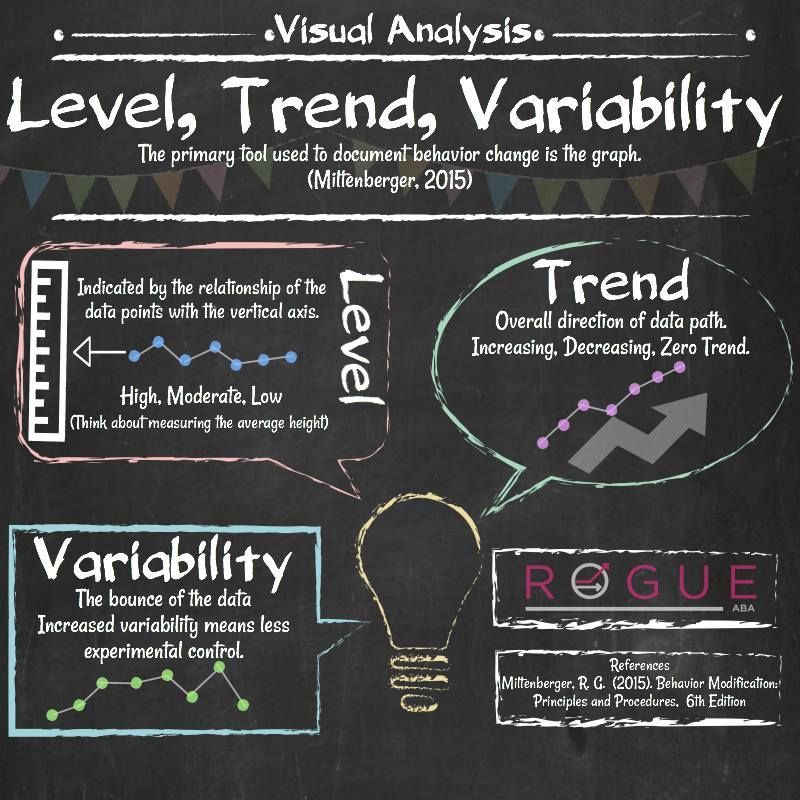 Level Trend Variability Graphic From Rogue Aba  Aba