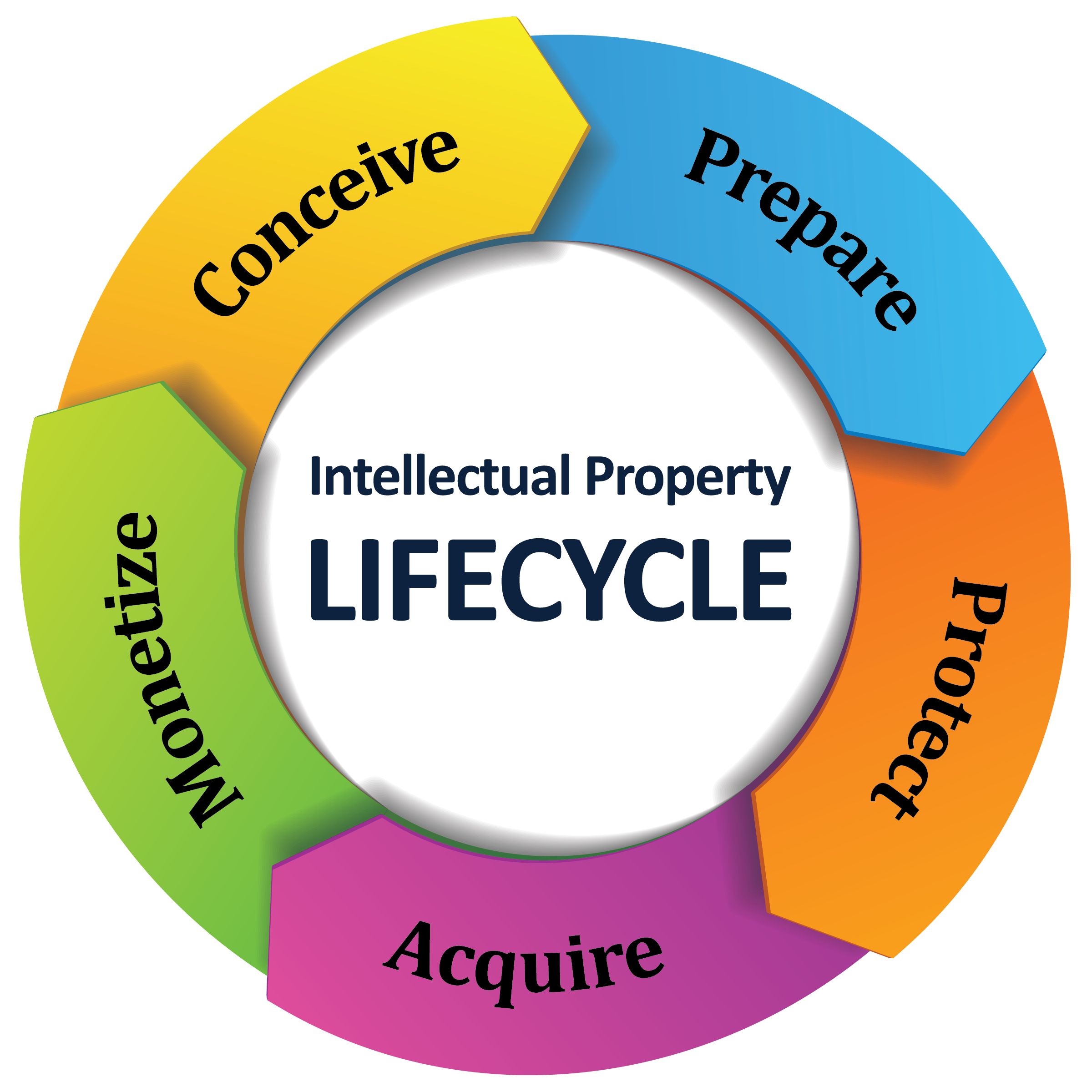 Itellectual Property: #Intellectual #Property #LIFECYCLE