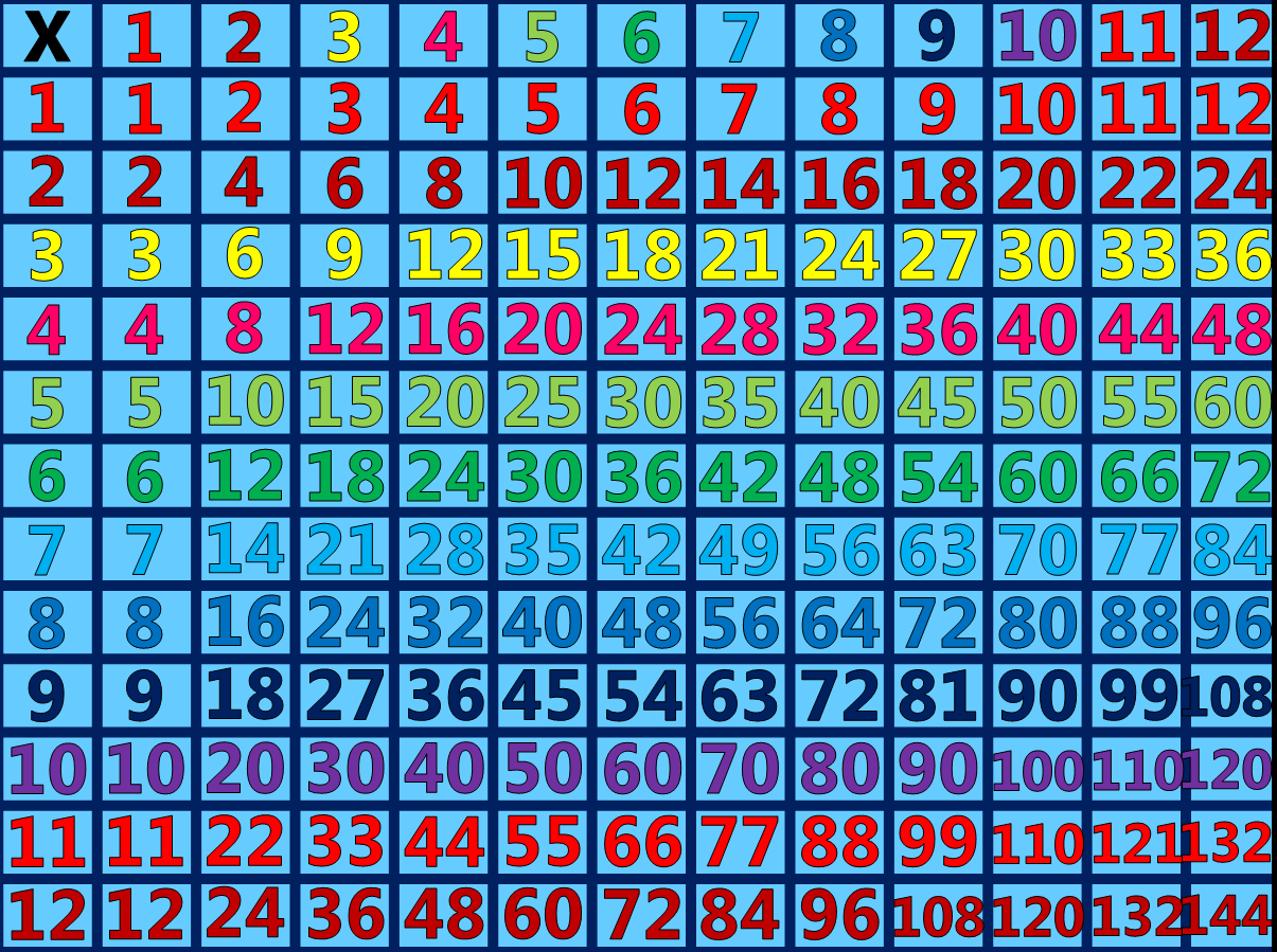 Learn Your Multiplication Facts In Under 10 Minutes Students Now You Can Practice Your