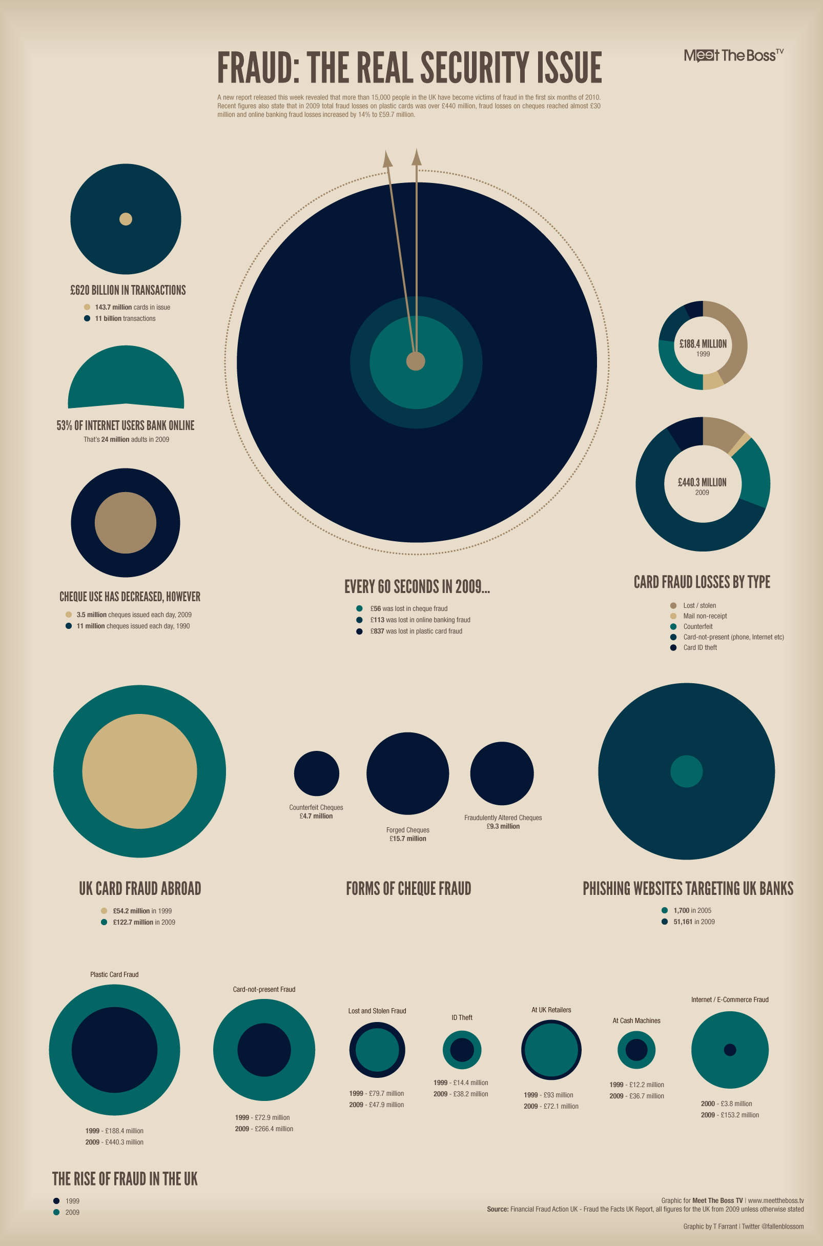 #infographic | Infographie | Pinterest | Infographie
