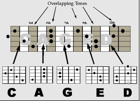 c a g e d chords guitar lessons supreme guitar chord progressions guitar tips guitar. Black Bedroom Furniture Sets. Home Design Ideas