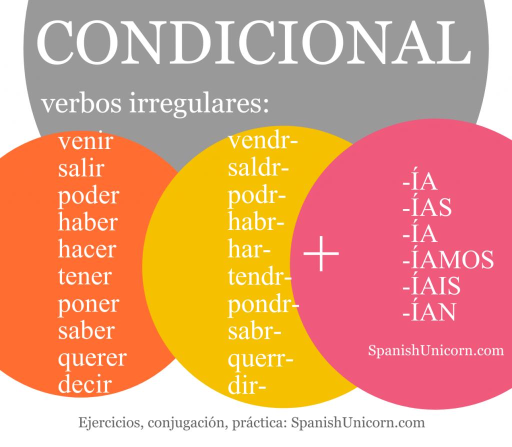 Condicional simple ejercicios - practica español | Condicional, Aprender  español, Español