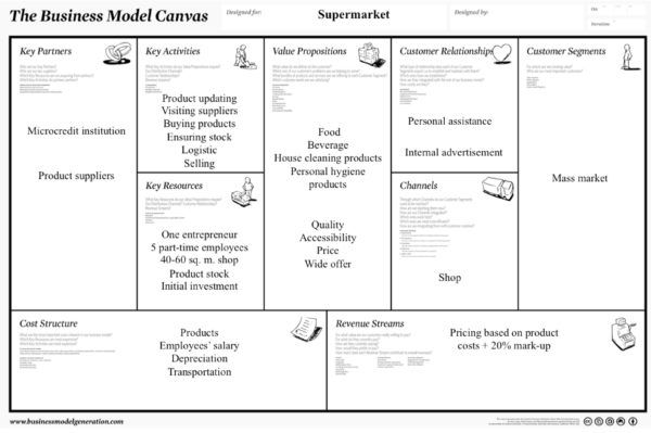 Fig 1 The business model canvas of a supermarket Canvases