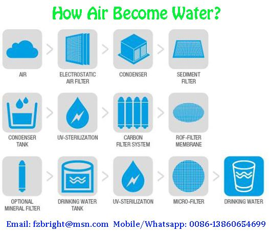 How Air Become Water Working Principle Of Atmospheric Water Generator Since Year 2002 Atmospheric Water Generator Water Generator Water From Air
