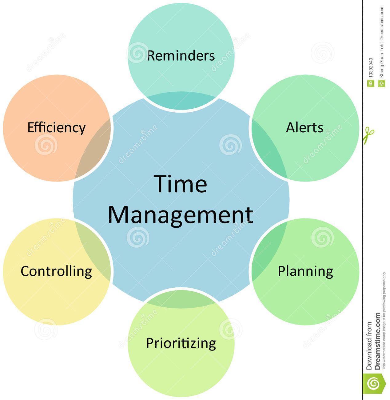 Time Management Skills Diagram Wire Data Schema Of Lm7805 Powersupplycircuit Circuit Seekiccom Google Search Interesting Pinterest Rh Com Basic Chart Daily Template