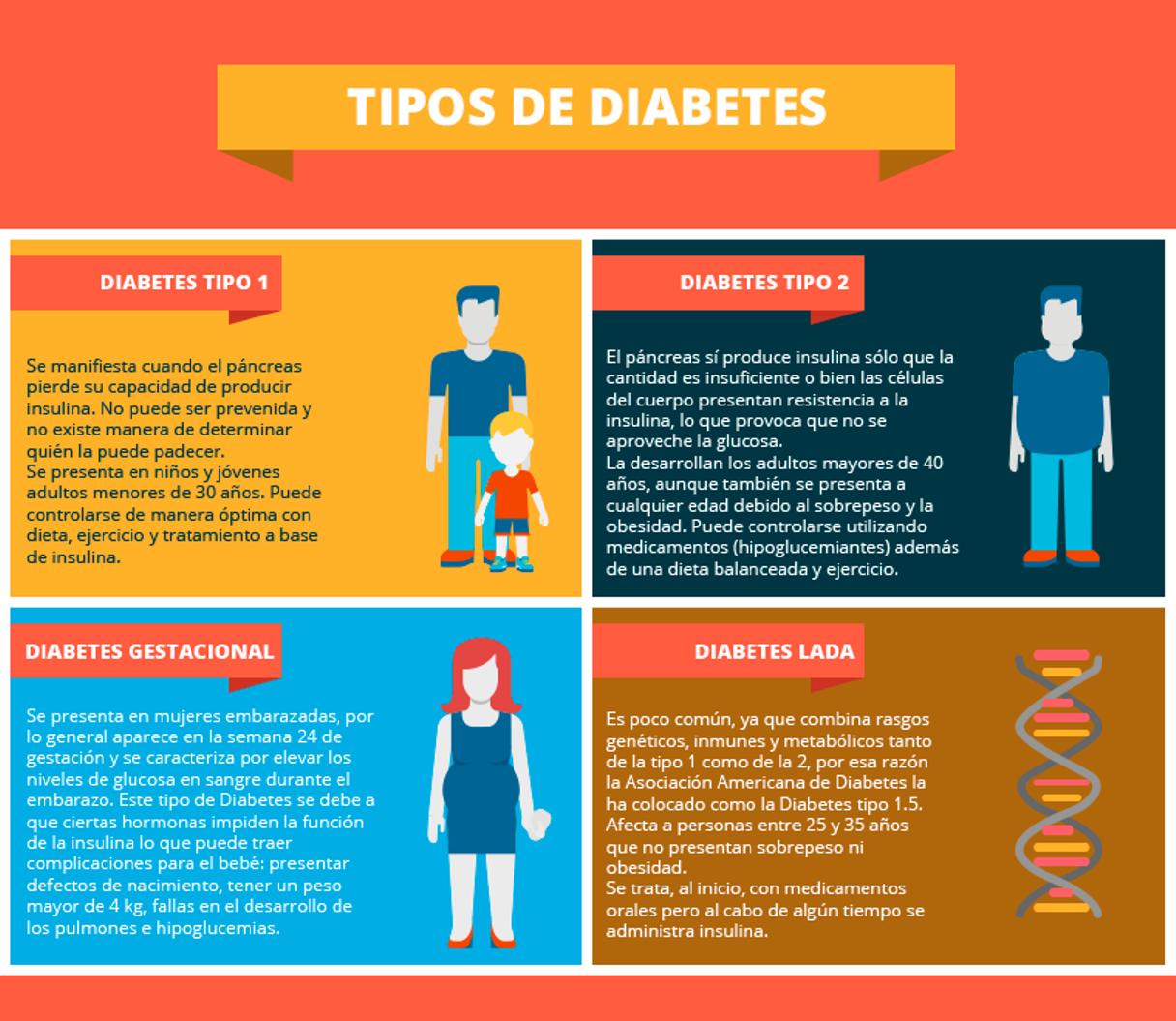 si la diabetes tipo 1 no se trata