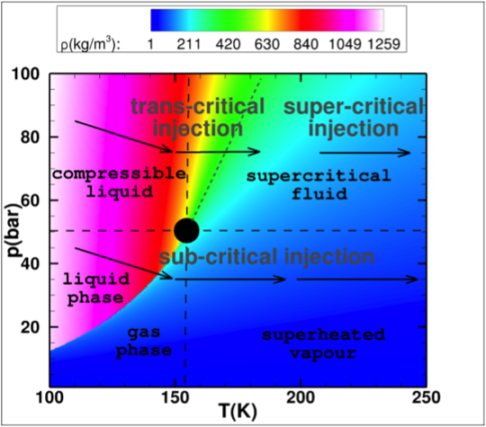 Phase Diagram Of Oxygen In The Pt Space The Black Dot Represents