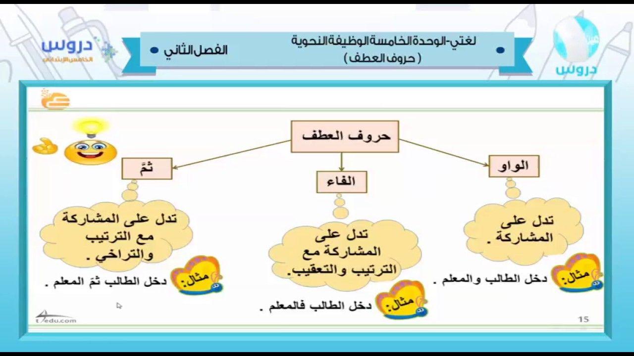 شرح حروف العطف فى اللغة العربية Math For Kids Arabic Lessons Education