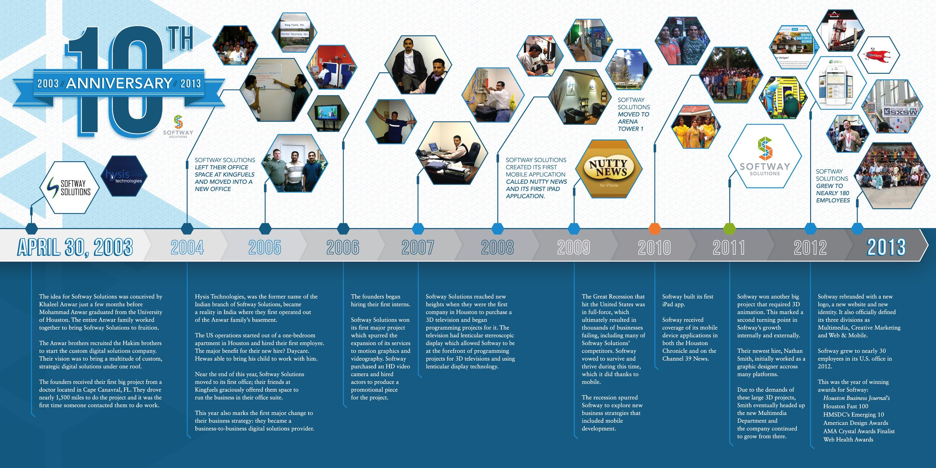 company timeline Google Search 10 year anniversary