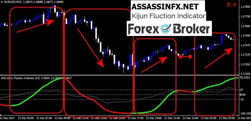 Forex Kijun Fluction Indicator Trading Strategies Stock Market