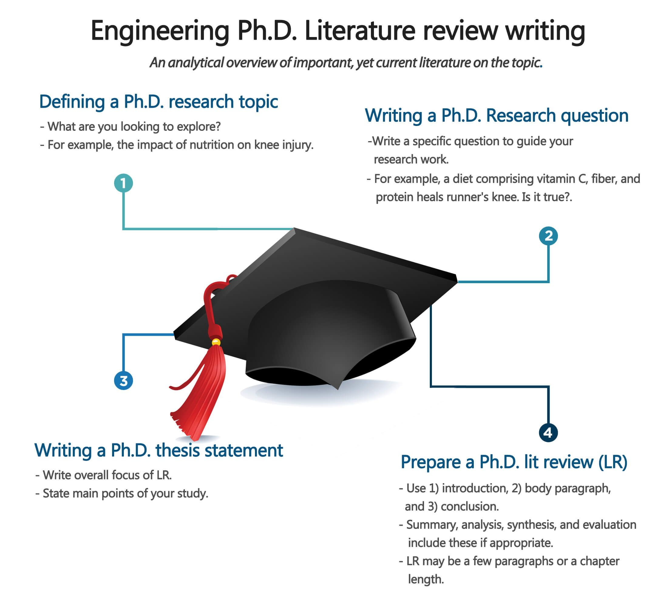Writing A Literature Review And In Need Of Help Consider These Tip From Our Expert At Phd Assistance Dissertation Service Scientific D