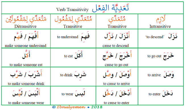 Changing Arabic Intransitive Verbs To Transitive Bahasa Arab