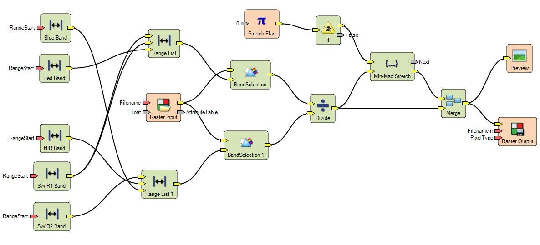 Erdas Imagine Workflow In Spatial Model Editor Diagram For Testing