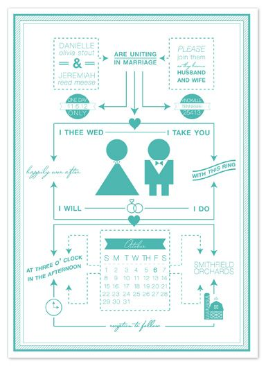 Wedding invitations happily ever after flow chart by bethany anderson also rh pinterest