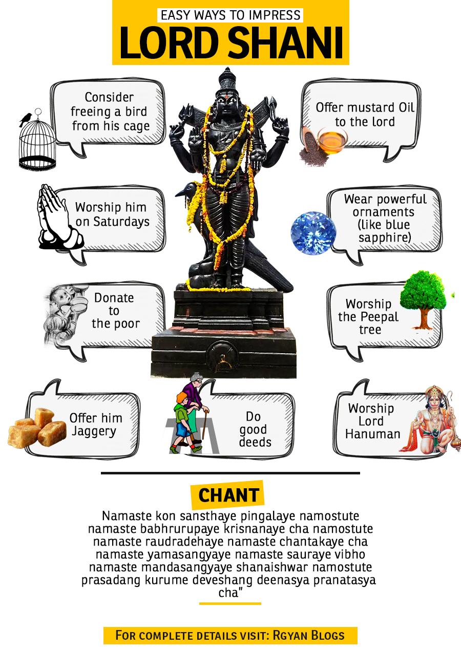 Shani vedic astrology