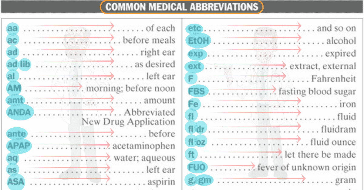 50+ Popular Medical Abbreviations in English You Should