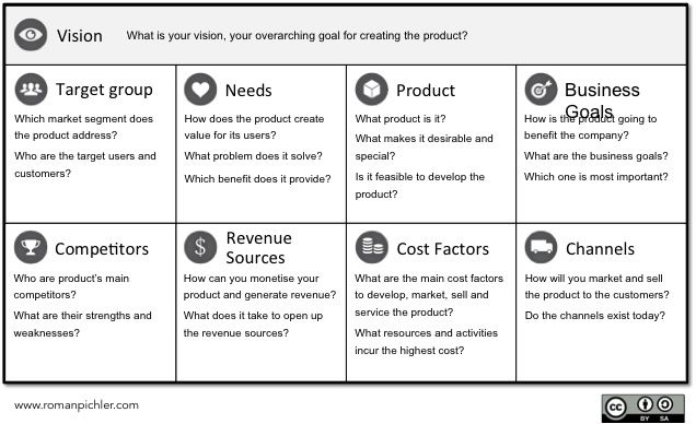Product Vision Board Without a shared vision and strategy - product strategy