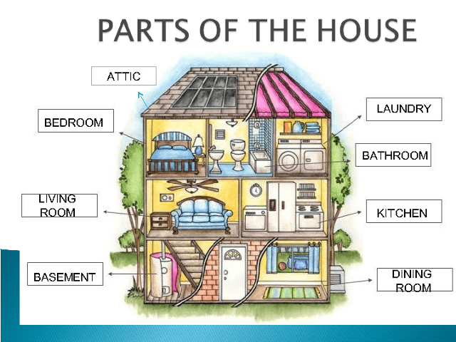 House parts, complete the rooms, there is there are, song... | Vocabulário  em inglês, Aulas de inglês, Aulas de inglês para crianças