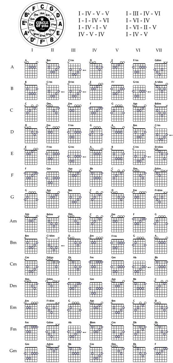 Chords and chord progressions. | Guitar | Pinterest | Guitars ...