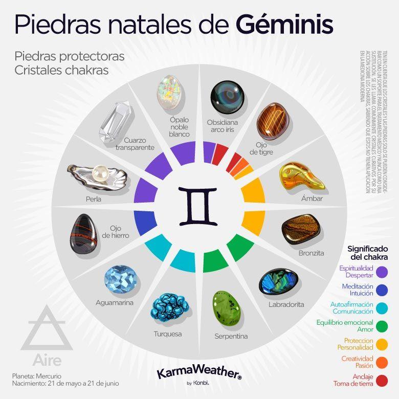 Horóscopo Géminis Fecha Personalidad Amor Piedras De Nacimiento Piedras Curativas Signos Del Zodiaco