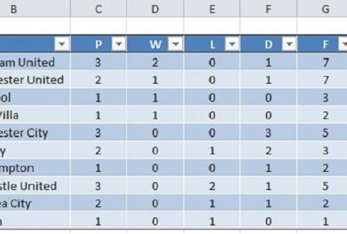 Create A Sports League Table Generator In Excel Excel Spreadsheets Templates Excel Spreadsheets Project Management Templates