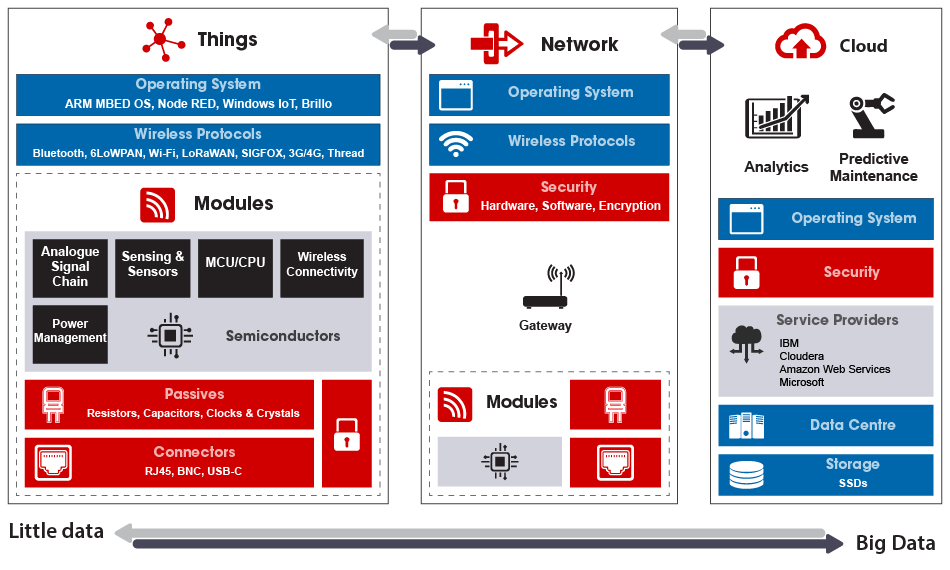 Internet Of Things (IoT) Architecture