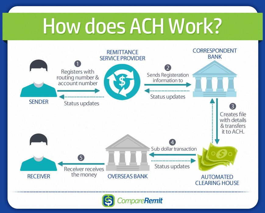 How does ach transfer work moneytransfer remittance