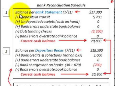 ▷ Bank Reconciliation Statement (Whats Included And How Its Used - bank reconciliation statement template