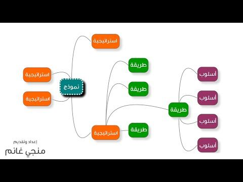 شرح استراتيجية خريطة مفاهيم واشكالها Youtube Instagram Posts Instagram Teaching