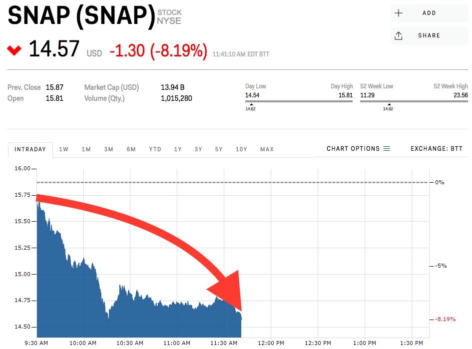 Msft Stock Quote Snap Is Getting Hammered Snap  Lifelogbusiness  Pinterest
