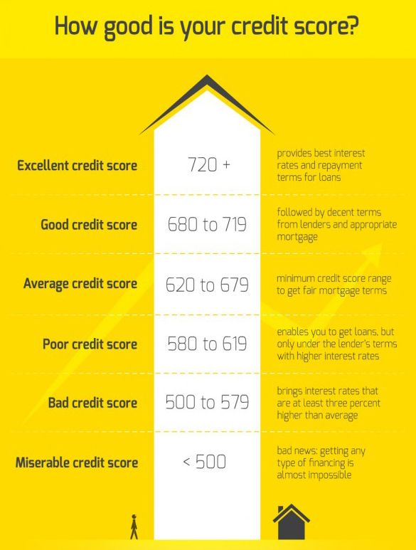 Is 680 A Good Credit Score >> Pin By Malinda Pauls On Our Good Credit Pinterest Scores