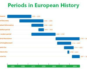 Periods In European History Free Powerpoint Timeline Template
