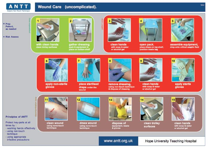 surgical dressings and wound management pdf