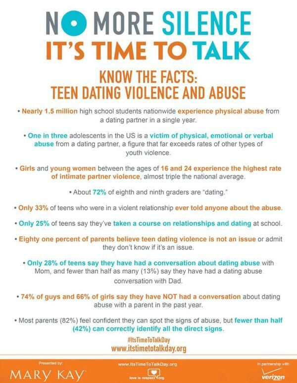 Facts about dating abuse